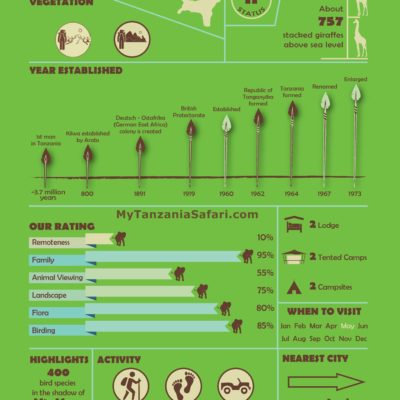 Infographic of Arusha National Park