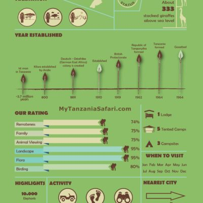 Infographic of Ruaha National Park